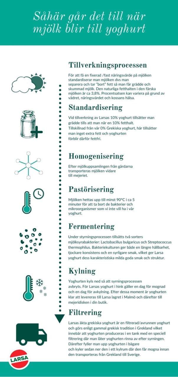 Infografik om tillverkningsprocessen av Larsas Yoghurt