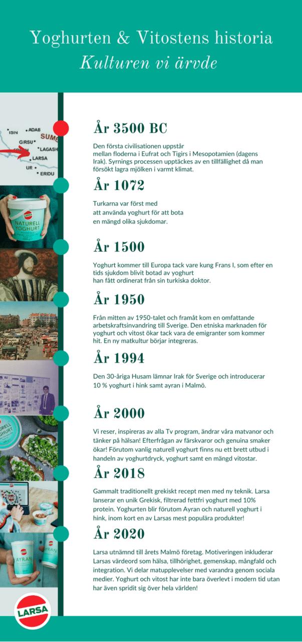En infografik om larsa yoghurt och vitostens historia.